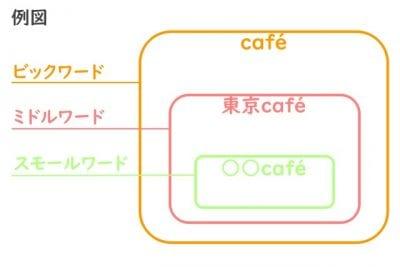 インスタグラムのハッシュタグキーワードボリュームの画像