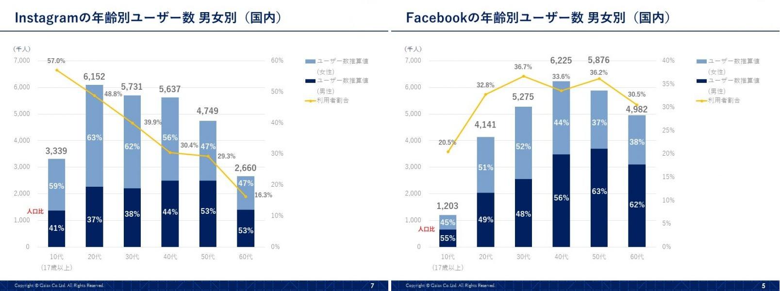 インスタグラムとFacebookの連携の画像